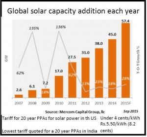 2015-10-01_FPJ-PW-Solar-power-chart