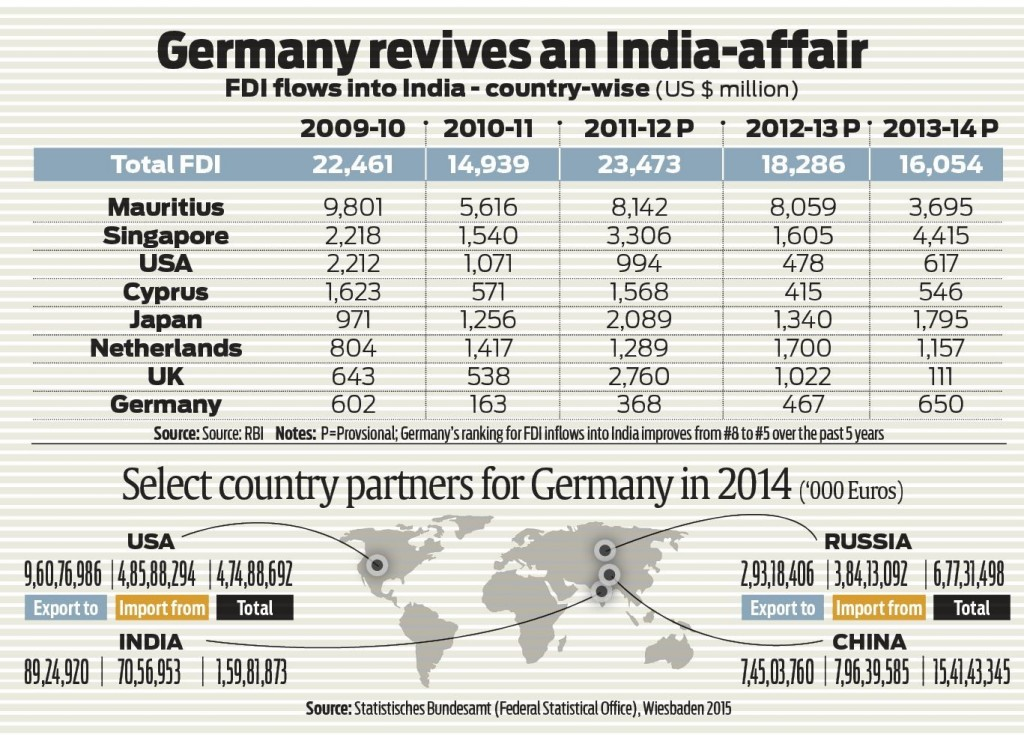 German India partnership