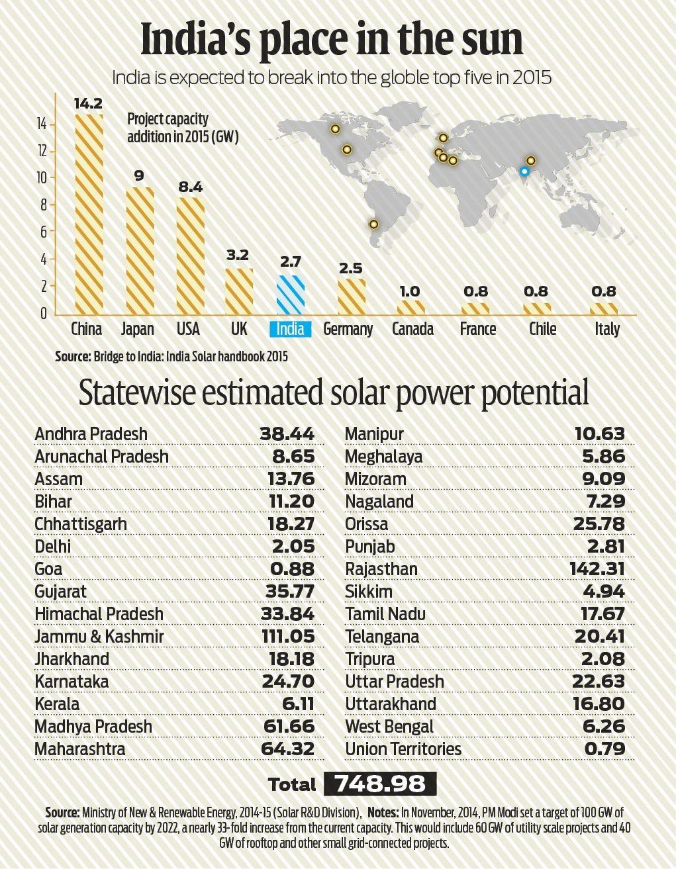 India's solar power