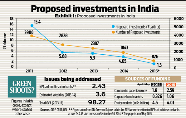 proposed investments in India