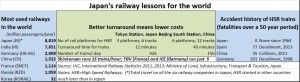 2015-11-26_FPJ-PW-chart-Japan-lessons-in-railway-management