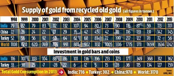 Turkey's gold trade