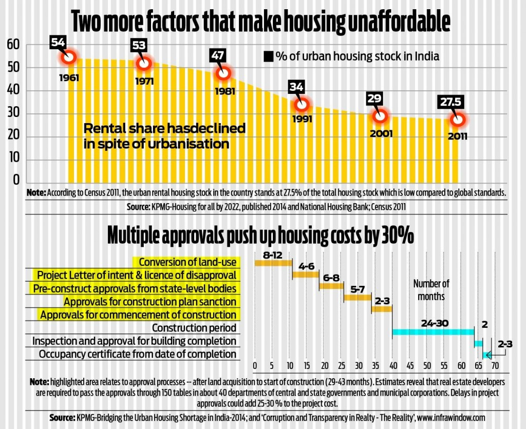 affordable homes in India