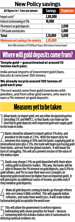 govt's gold policy