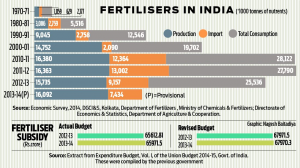 Fertilizers in India