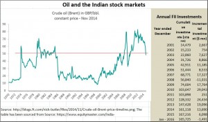 2016-01-28_oil-and-the-Indian-markets