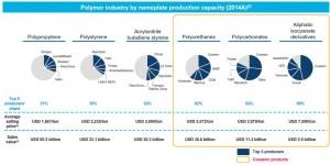 covestro-polymer-market-shares