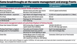Breakthroughs in waste management